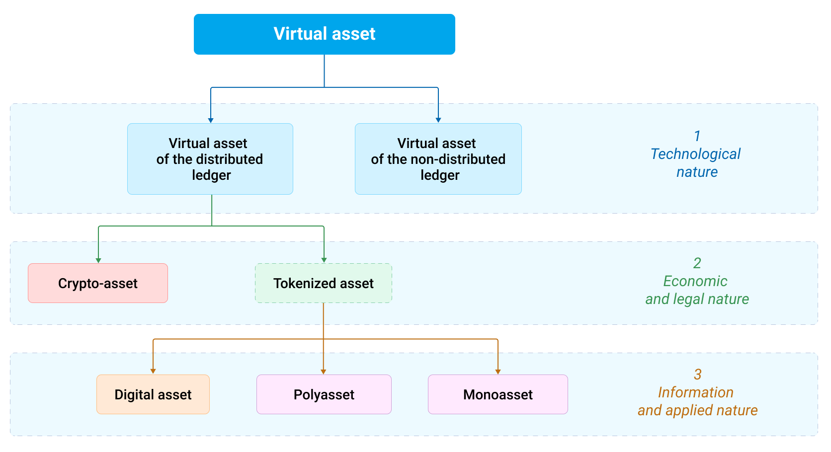 Visual representation of the classification of virtual assets based on the complexity of their nature